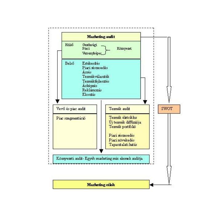 Komplex Tervezés - Digart-M